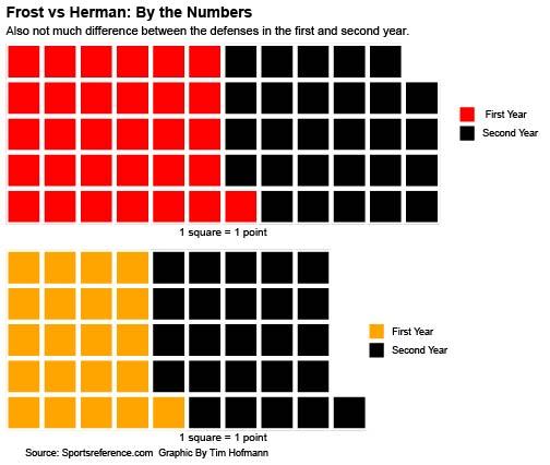 Defensewaffleiron - Why Husker Football Fans Need to Calm Down