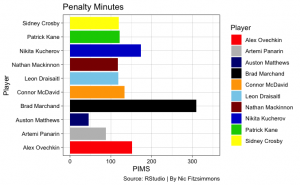NHLpims 300x185 - Top players in the NHL the past four seasons