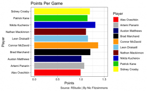 NHLptsg 300x185 - Top players in the NHL the past four seasons