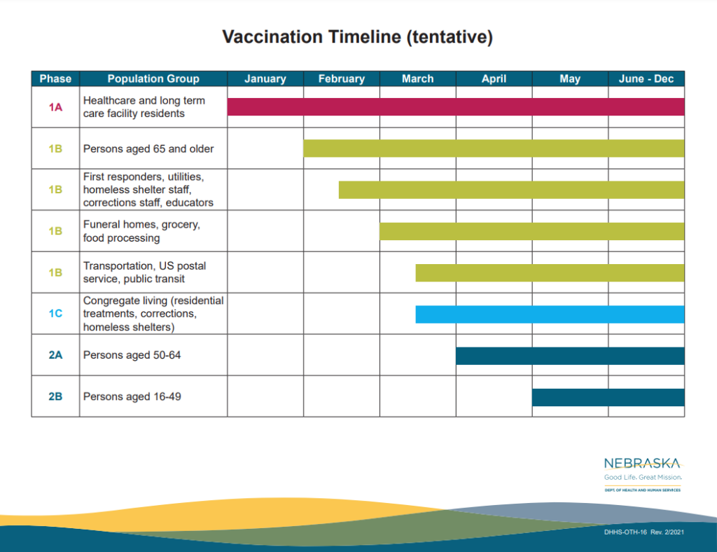 Vaccination Timeline 1024x788 - Vaccine rollouts reach members of higher education, bring bright future